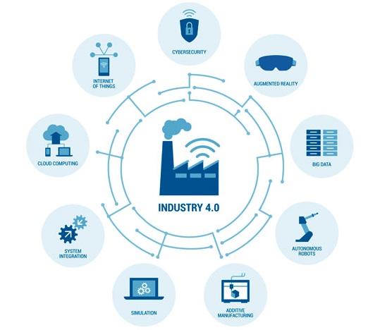 usage de la simulation dans l'industrie 4.0